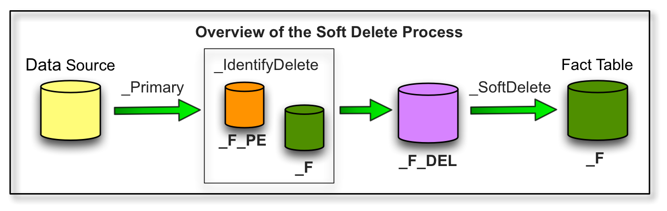 SoftDelete_Overview